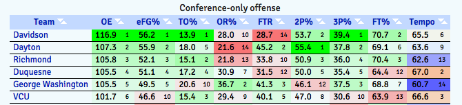 VCU's offense has struggled the past two seasons under Smart in Atlantic 10 play.